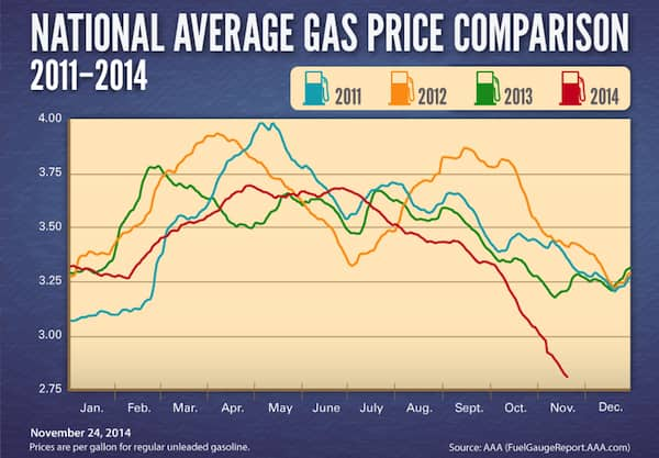 Gas prices this Thanksgiving are 46 cents cheaper than in 2013 (Photo by )