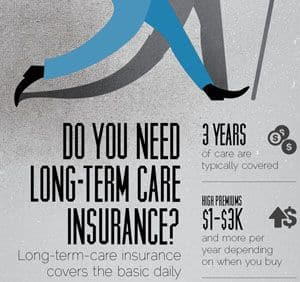 Infographic: Do you need long term care insurance?