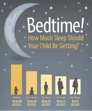 Infographic: How Much Sleep Should Your Child Be Getting?