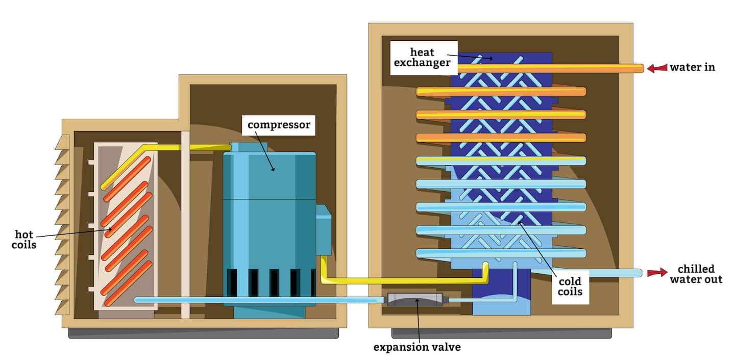 How Does a Water Cooled Air Conditioner Work