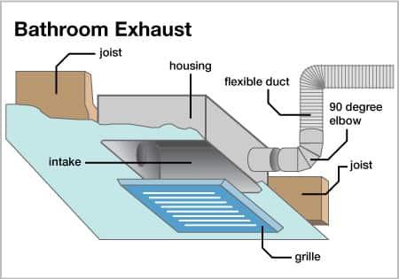 Exhaust Fan Illustration Howchoosebathroomexhaustfan 0714 Angie 39 S List