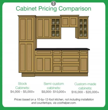 Installing new kitchen cabinets. Cabinet pricing graphic