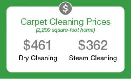 Carpet Cleaning Prices Graphic
