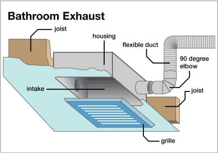 How to choose a bathroom exhaust fan angie 39 s list for Bathroom ventilation installation