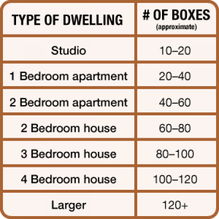 How Many Moving Boxes Do I Need? | Angie's List