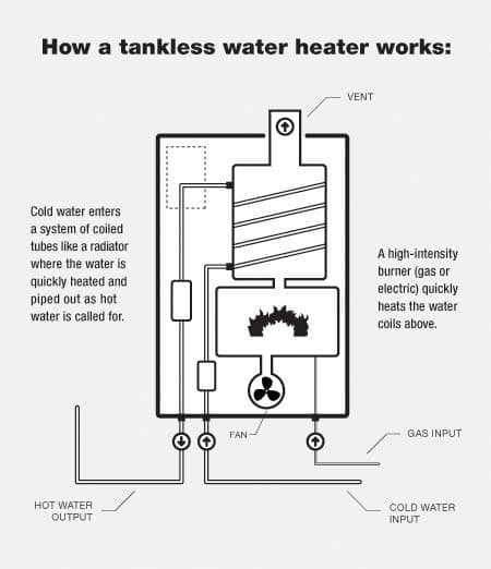 Tankless water heater infographic