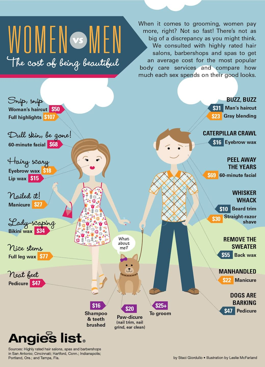 infographic grooming costs for men vs women angie 39 s list. Black Bedroom Furniture Sets. Home Design Ideas