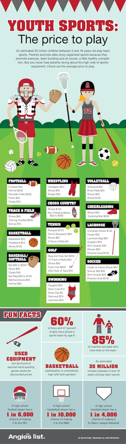 Yout sports equipment costs. Are sports expensive? How much doe sit cost to play football? Cost to play basketball (Photo by )