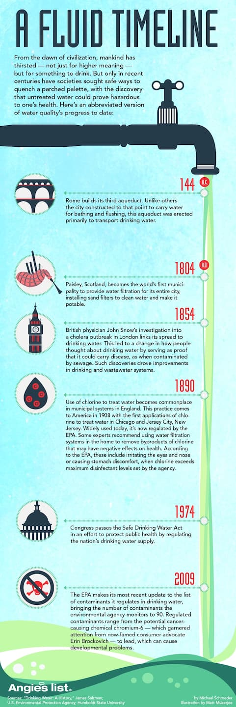 History of drinking water: A fluid timeline (Photo by )