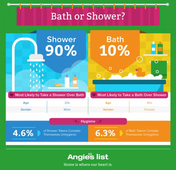 Baths Vs Showers And The Winner Is