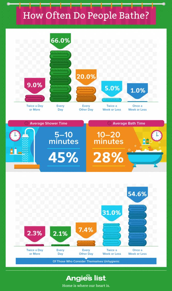 shower-and-bath-frequency-graphic
