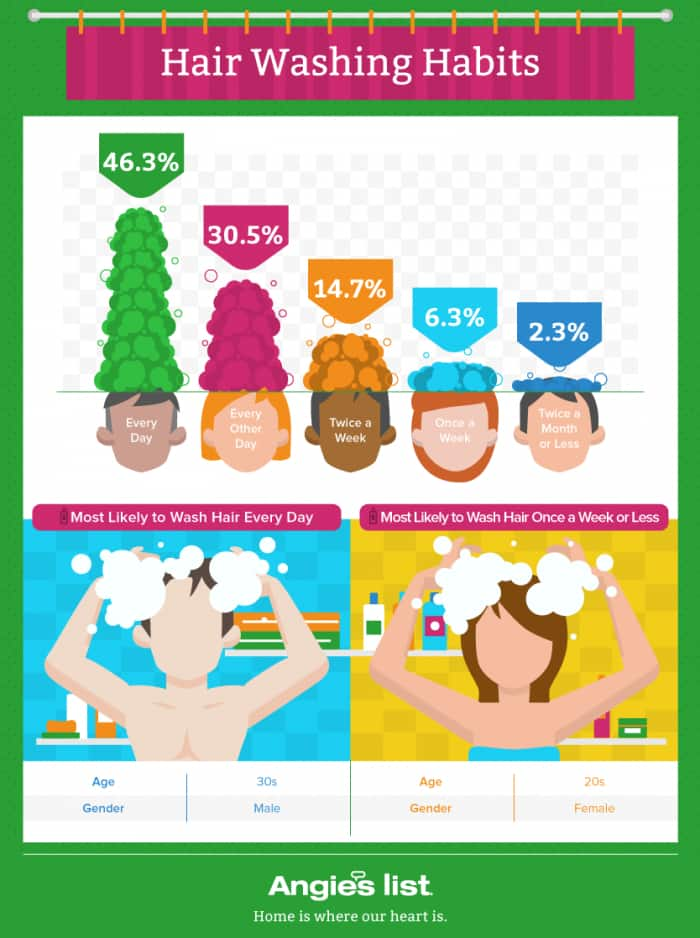 hair-washing-habits-graphic