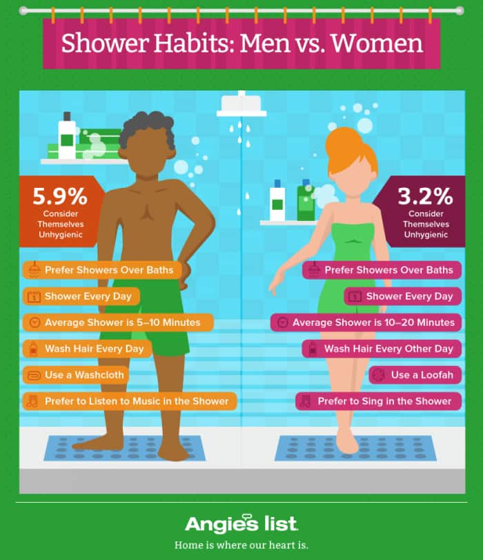 Shower Bath Habits Angie S List