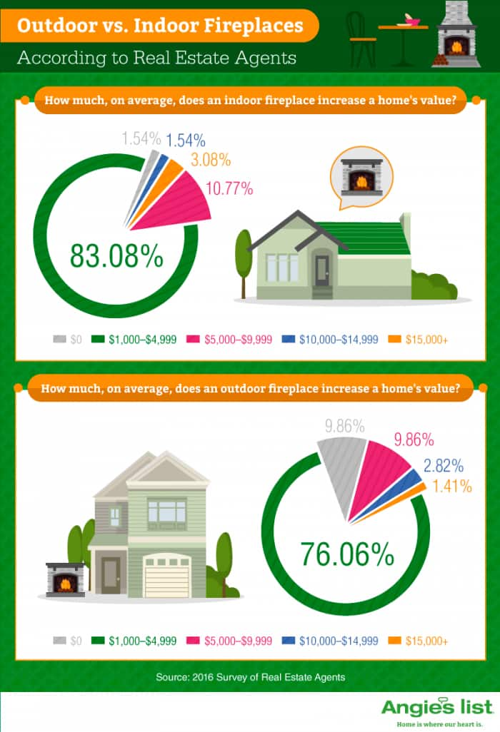 infographic showing value of indoor and outdoor fireplaces