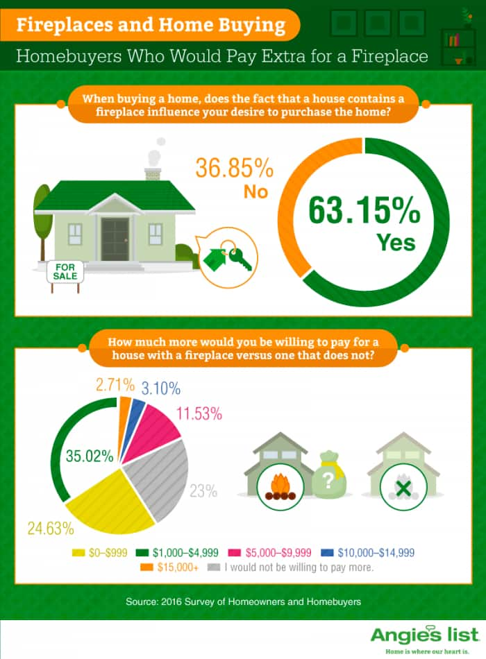 infographic showing fireplaces and home buying