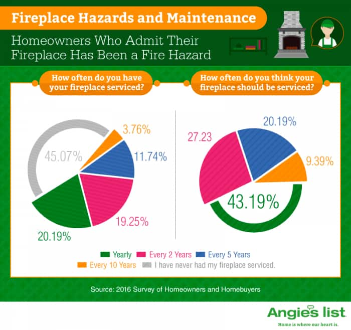 infographic showing fireplace service frequency