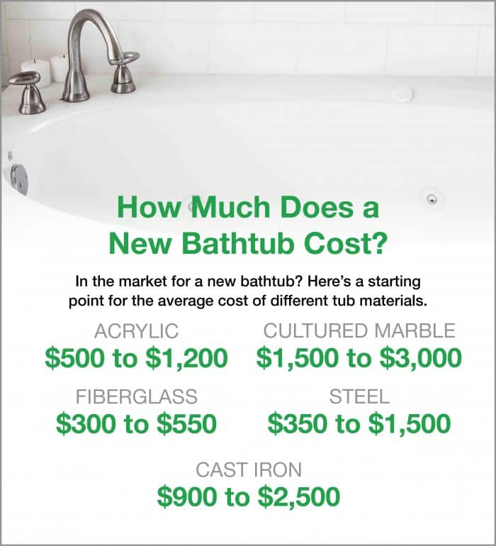 What Are Average Bathtub Prices? | Angie\'s List