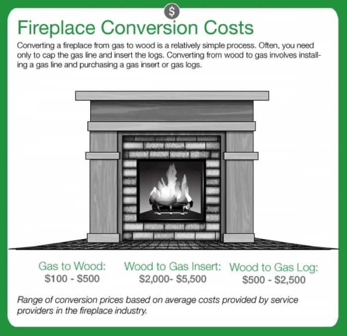 fireplace conversion cost graphic - How To Convert A Gas Fireplace To Wood Burning Angie's List
