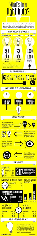 light bulb infographic LED incandescent CFL