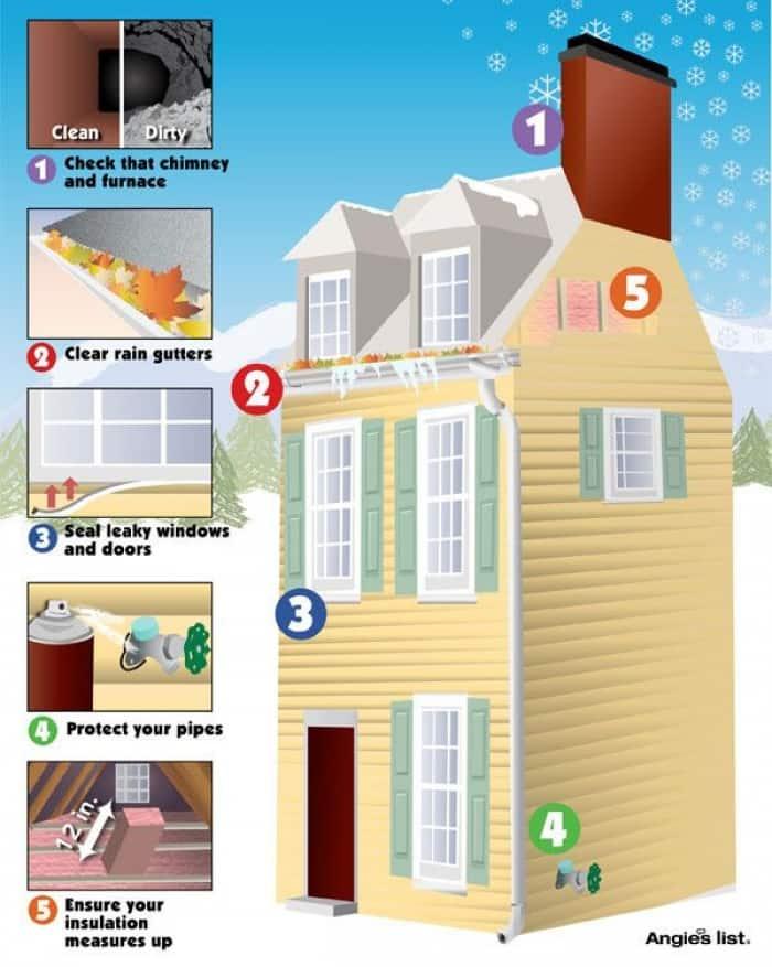 Winterization infographic