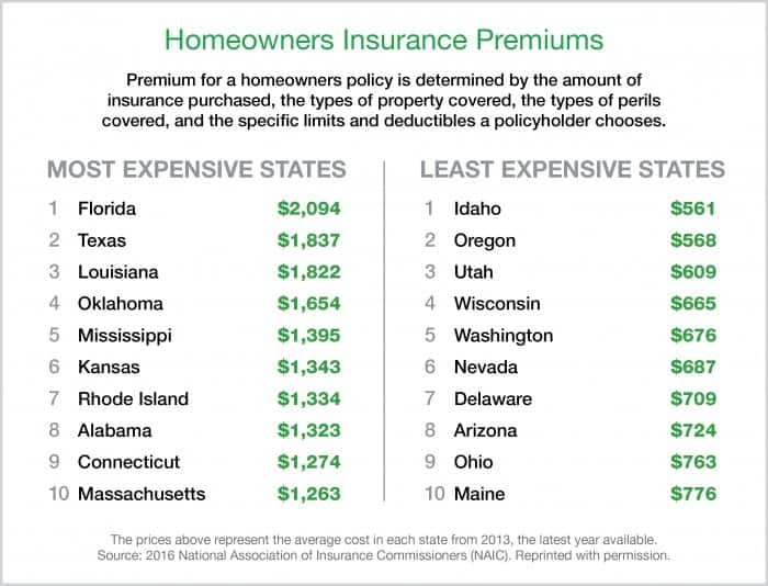 how much does homeowners insurance cost angie 39 s list