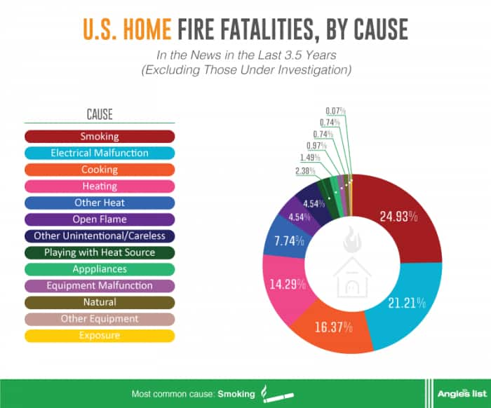 graphic showing home fire fatality causes