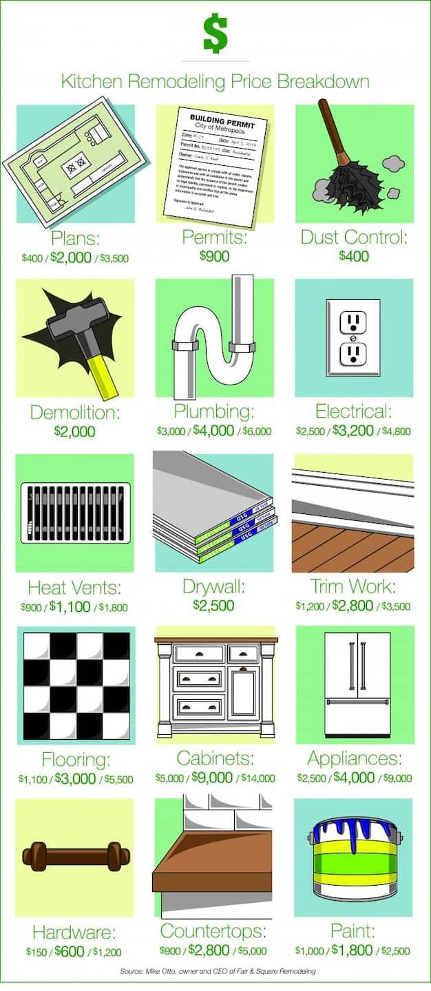 How Much Should a Kitchen Remodel Cost? | Angie's List