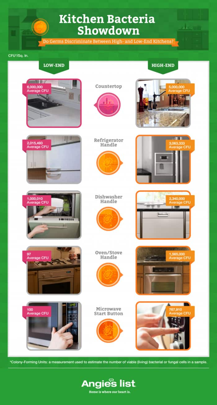 graphic showing germs in high-end kitchen versus low-end kitchen