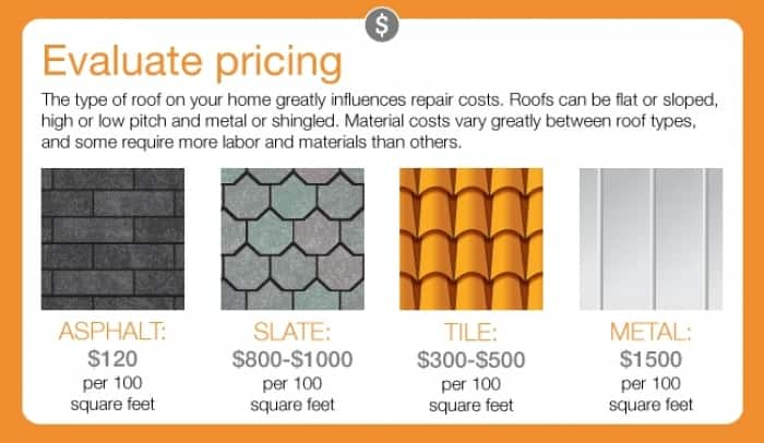5 factors that influence the cost of a roof repair angie