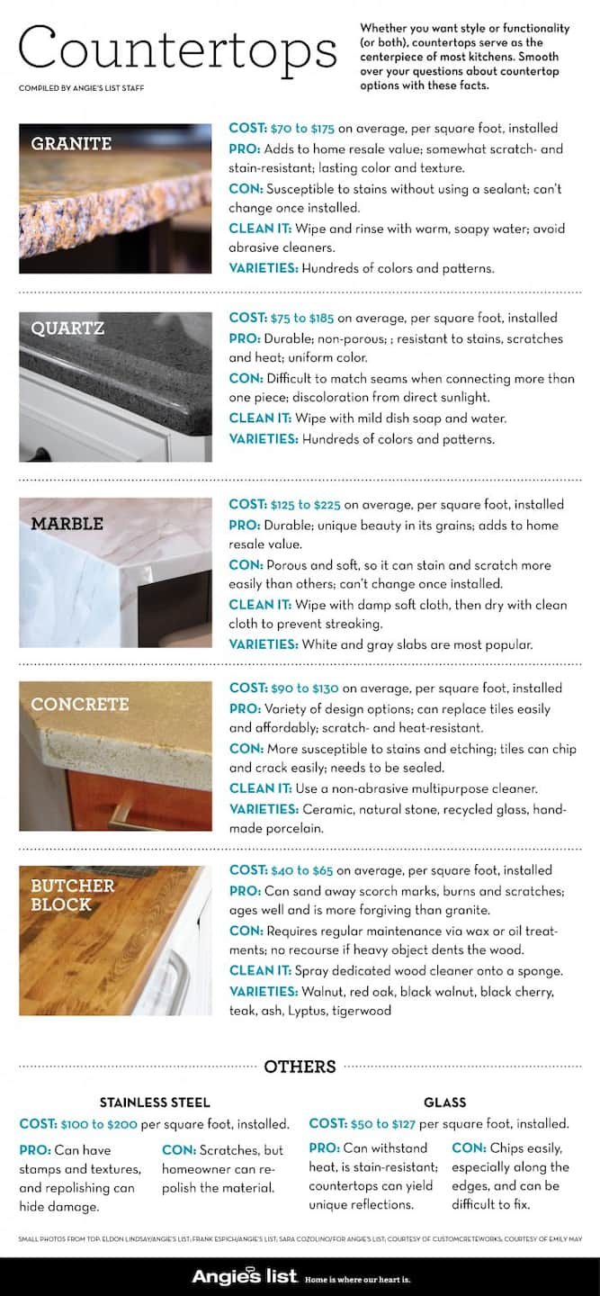 Countertops: Prices, Care and Durability Angies List