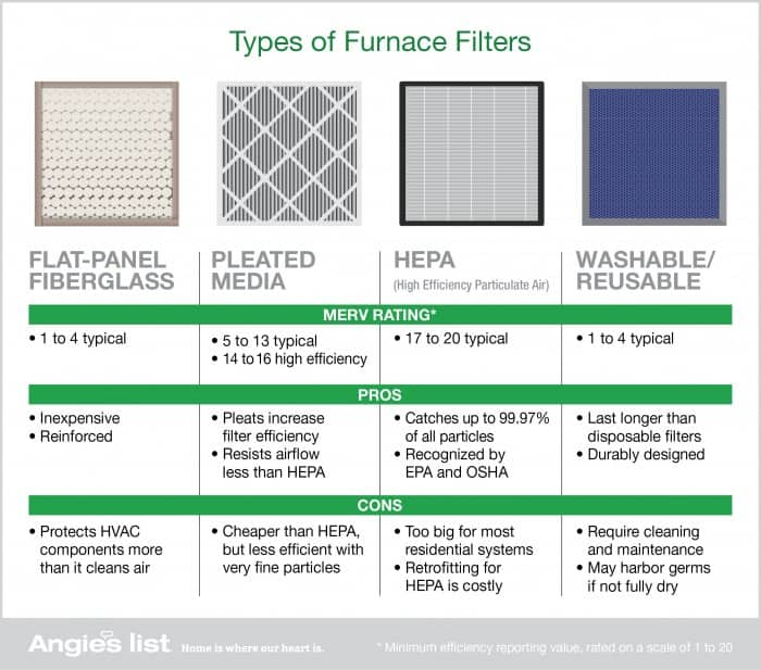 Graphic Of The Four Main Types Furnace Air Filters Flat Panel Fibergl