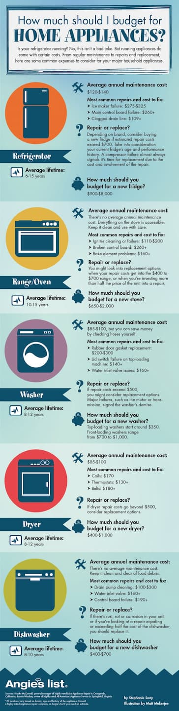 Infographic on the costs of new appliances, plus maintenance and repairs