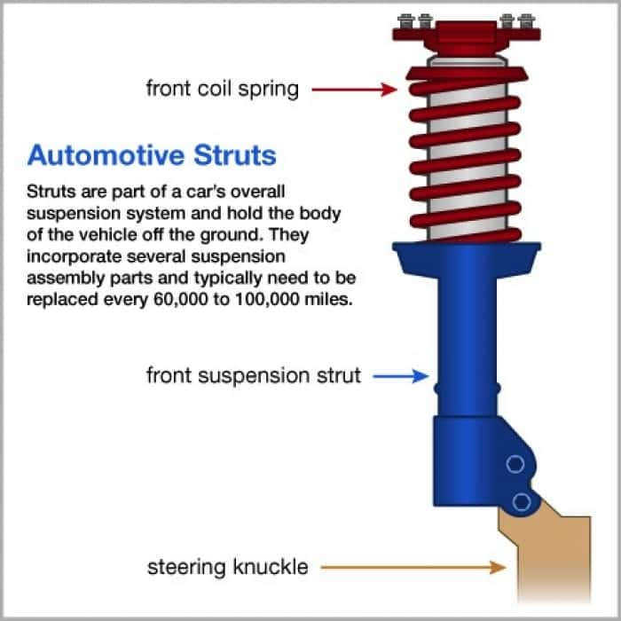 When To Replace Shocks And Struts >> How Do I Know If I Need New Struts Angie S List