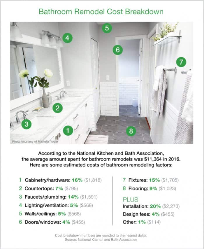 How much does a bathroom remodel cost angie 39 s list for Labor cost to remodel bathroom