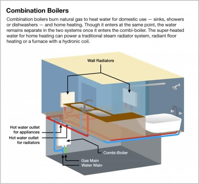 Combi boilers offer water home heating options angie 39 s list for Home heating options