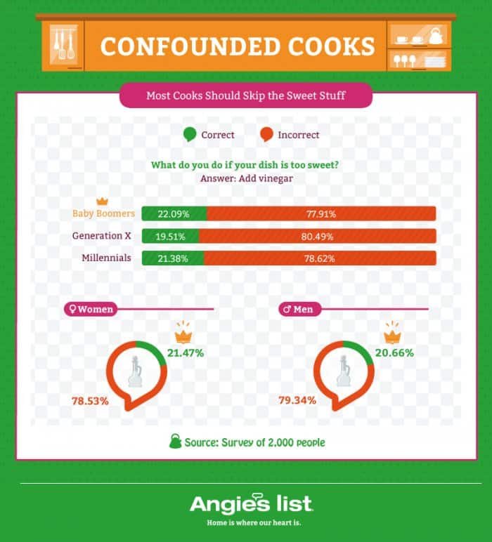 illustration showing answers to cooking question by gender