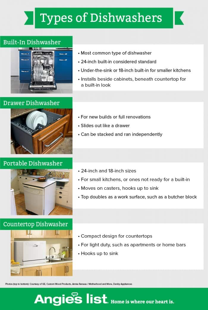 Angie's List Dishwasher Buying Guide | Angie's List