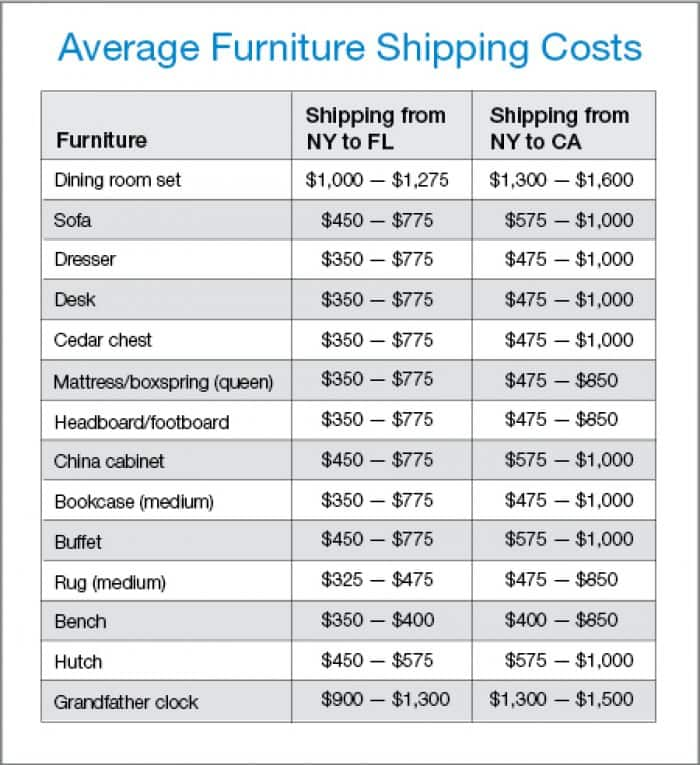 average furniture shipping costs