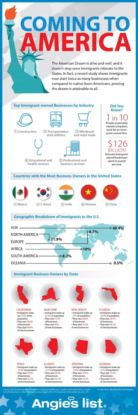 Infographic: Immigrant Business Owners Achieving American Dream in the U.S.