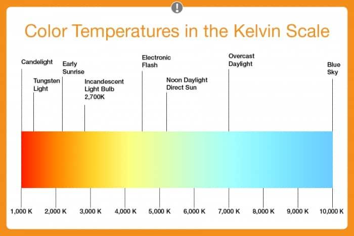 LED color temperature kelvin scale  sc 1 st  Angieu0027s List & LED Lights | Angieu0027s List azcodes.com