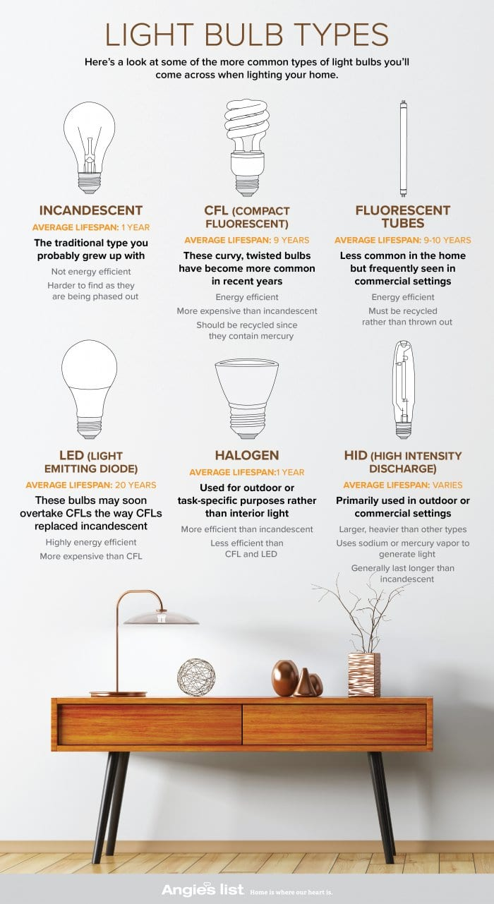 Guide To Light Bulb Types Angie S List