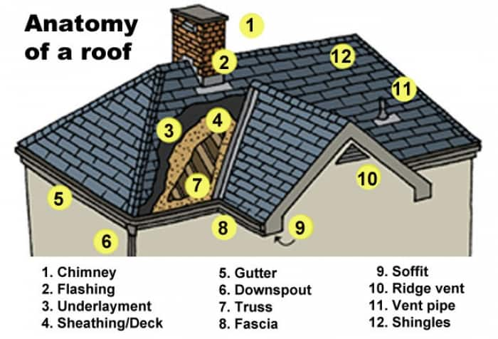 Anatomy of a roof angie 39 s list for Names of roofing materials