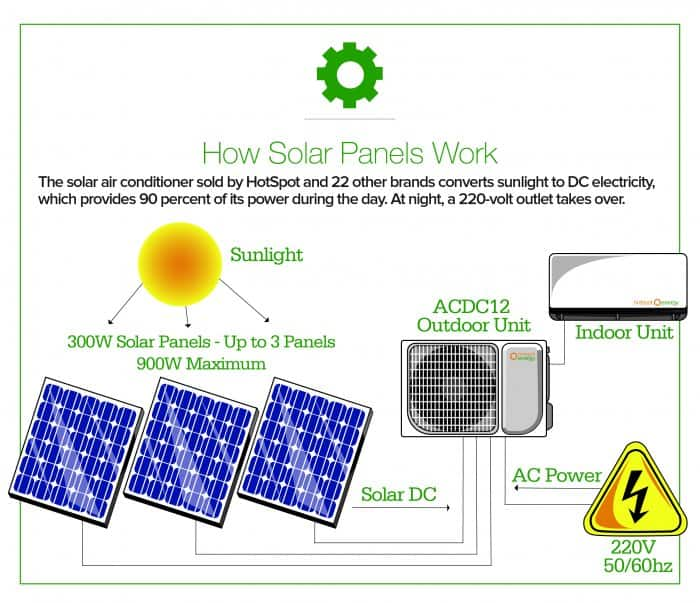 Is a Solar Air Conditioner Right For You? | Angie's List