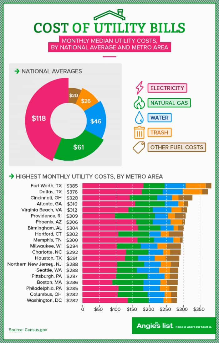 Graphic Showing Monthly Median Utility Bills By City