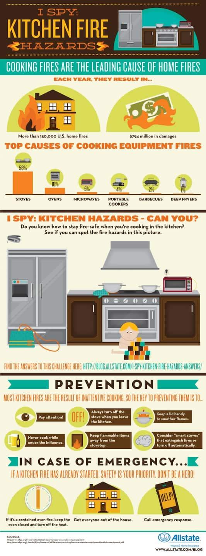 AllState Kitchen Hazards