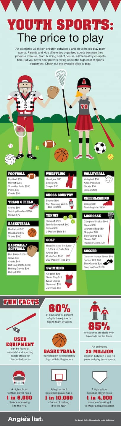 Yout sports equipment costs. Are you sports expensive? How much doe sit cost to play football? Cost to play basketball