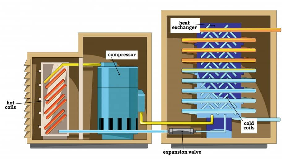 graphic showing how water cooled air conditioner works