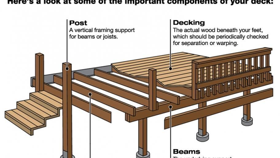 deck components beams, post, decking, joist