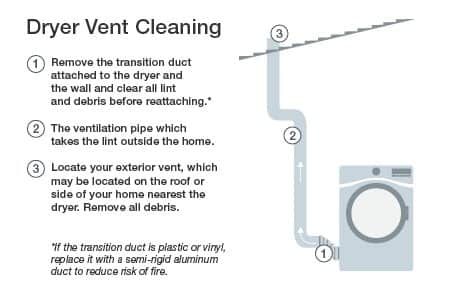 DIY Dryer Vent Cleaning