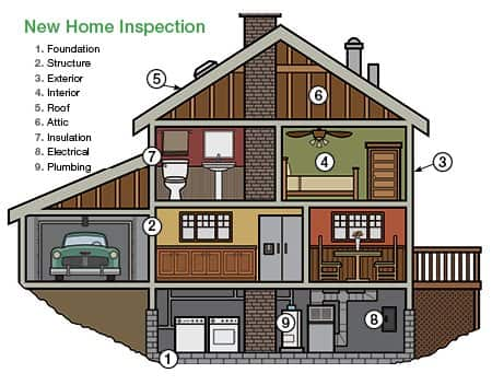 Graphic: Here's what a home inspector should look for.